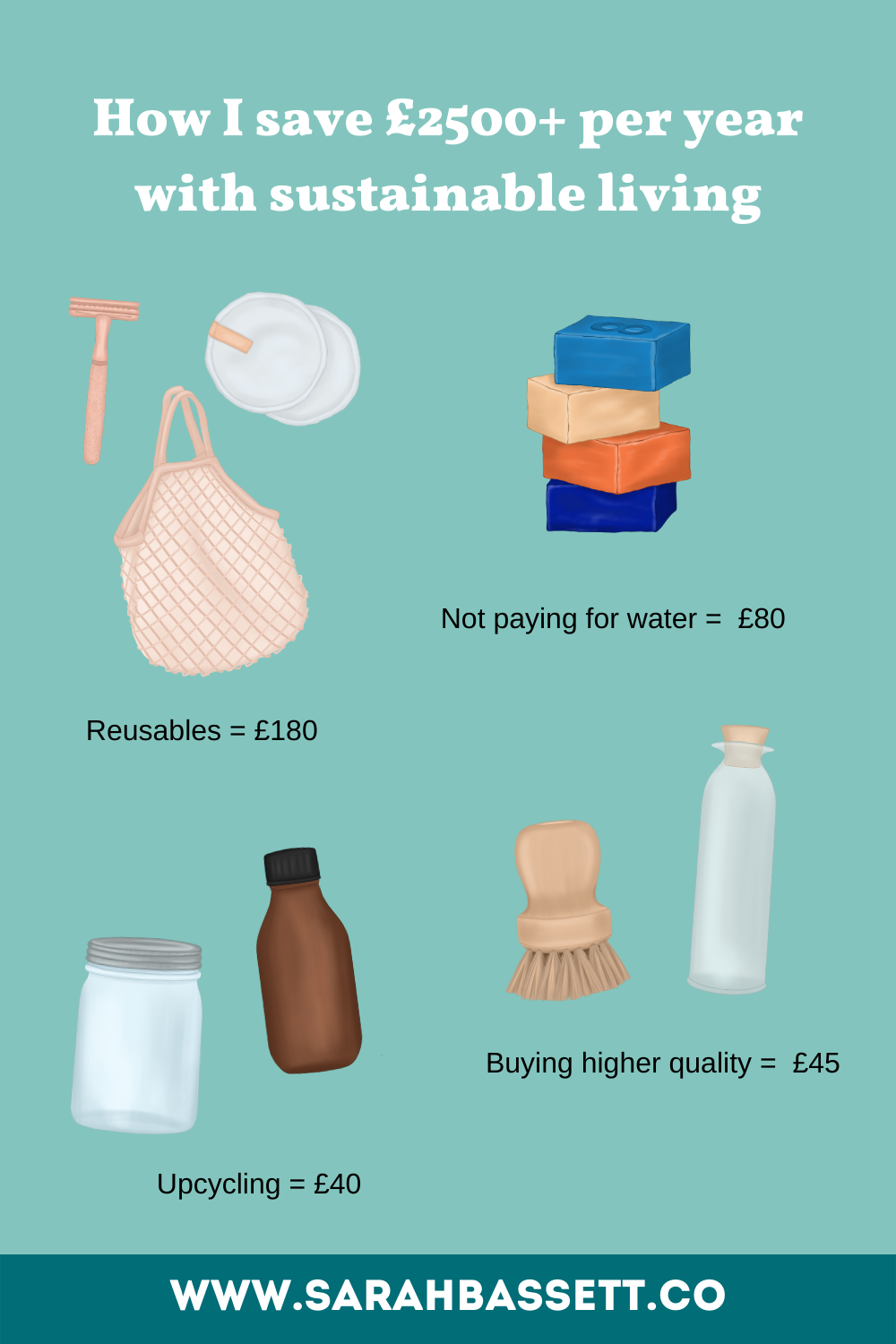 How I save £2500+ per year with sustainable living